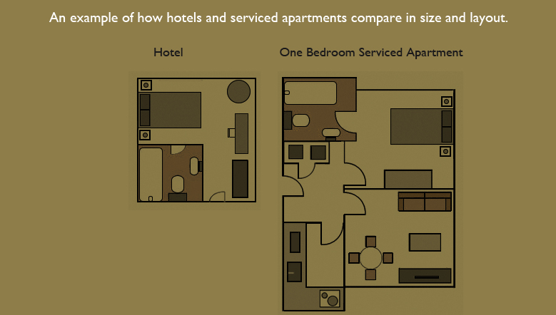 Hotels Vs Serviced Apartments